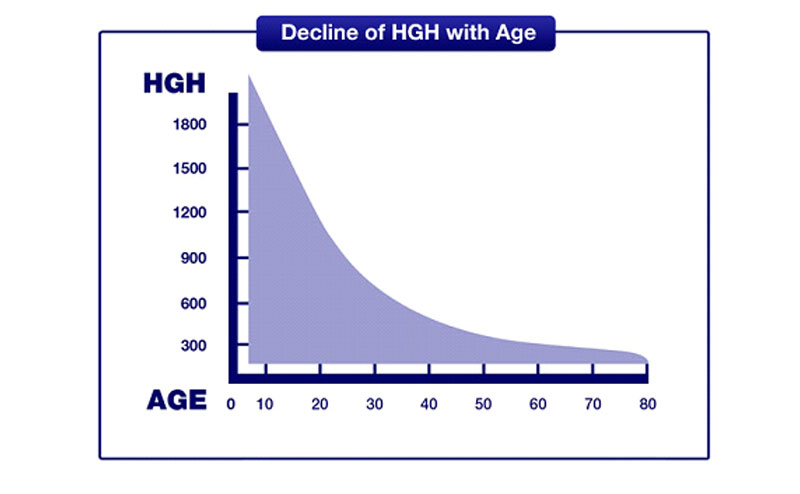 Age Related Growth Hormone Deficiency