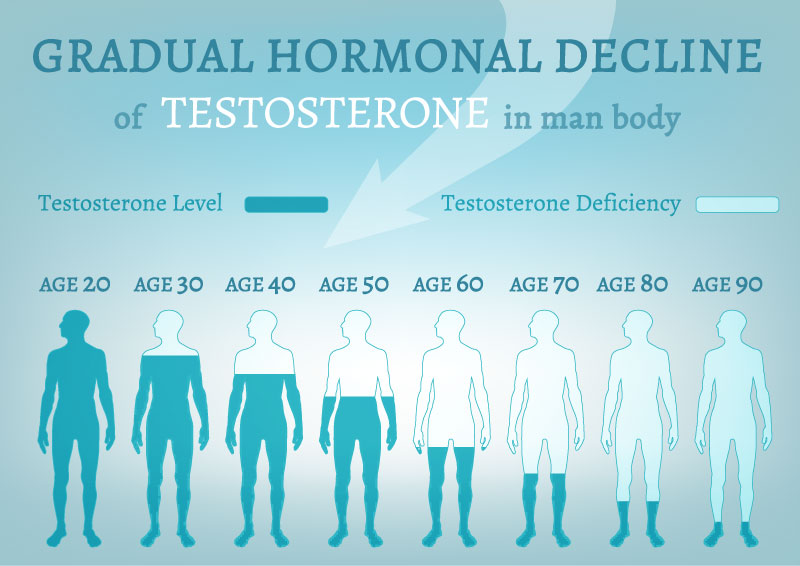 What Are the Most Common Causes of Low Testosterone?